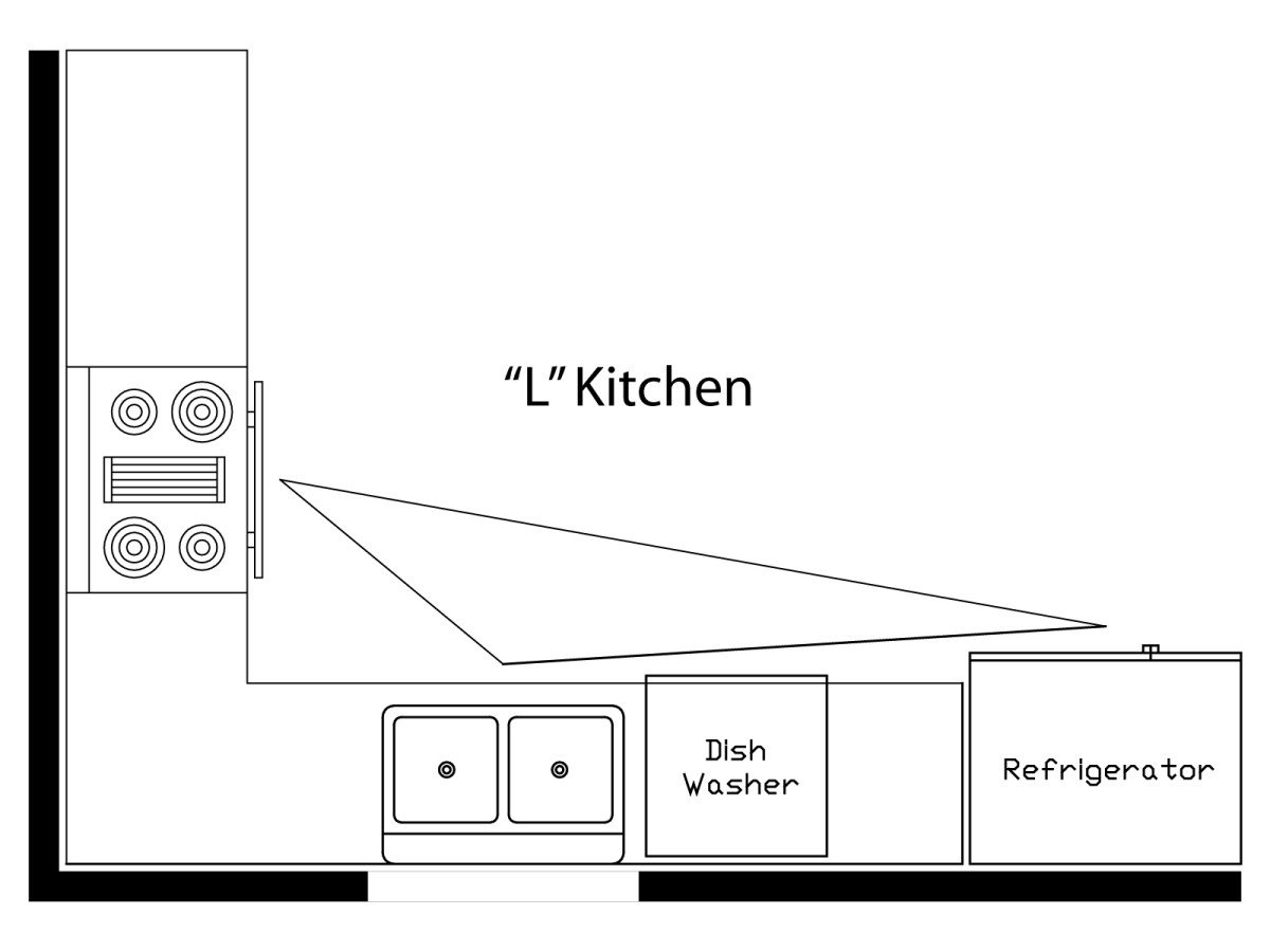 What Is The Kitchen Work Triangle Momentum Construction Interiors Inside Ideas Interiors design about Everything [magnanprojects.com]