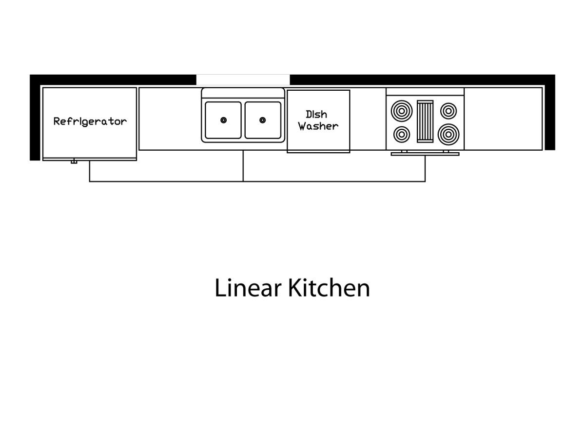 What is the kitchen work triangle momentum construction Kitchen design lesson plans